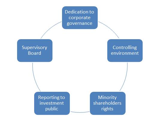 Three Types of Corporate Governance Mechanisms